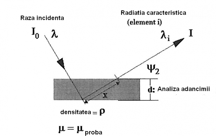 suprafata formula fizica