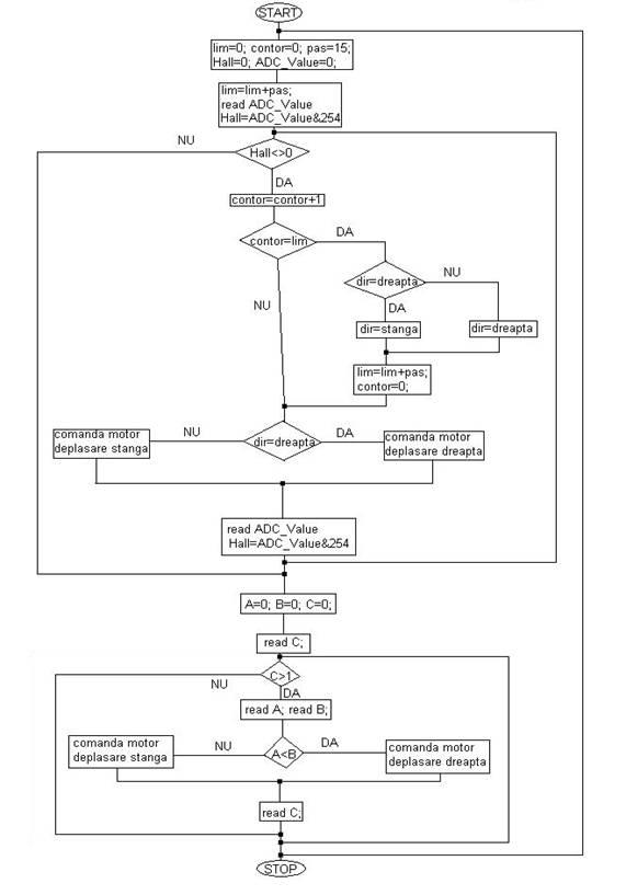 Proiect Sbmm Sistem De Reglare A Orientarii Unui Sistem