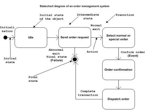 referat inginerie software   umldiagrama uml statechart