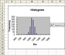 The Histogram tool can automatically create a column chart like this one.