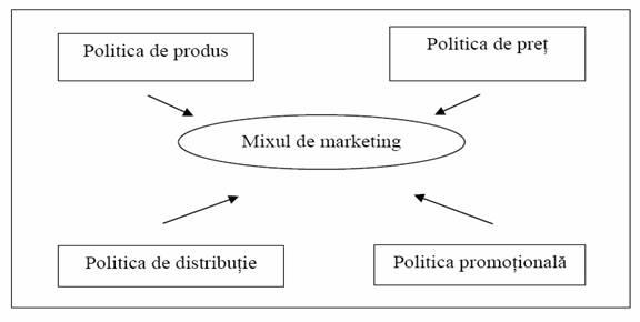 mixul de marketing la rompetrol sa Conducerea si organizarea activitatii de cercetare de marketing sc petrom   şi investigaţiile menite să directioneze politica de marketing-mix în întregul ei şi.